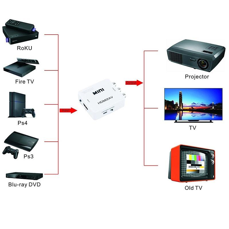 Mini Size 1080p HDMI to AV Converter HDMI to RCA Video Audio Adapter 20