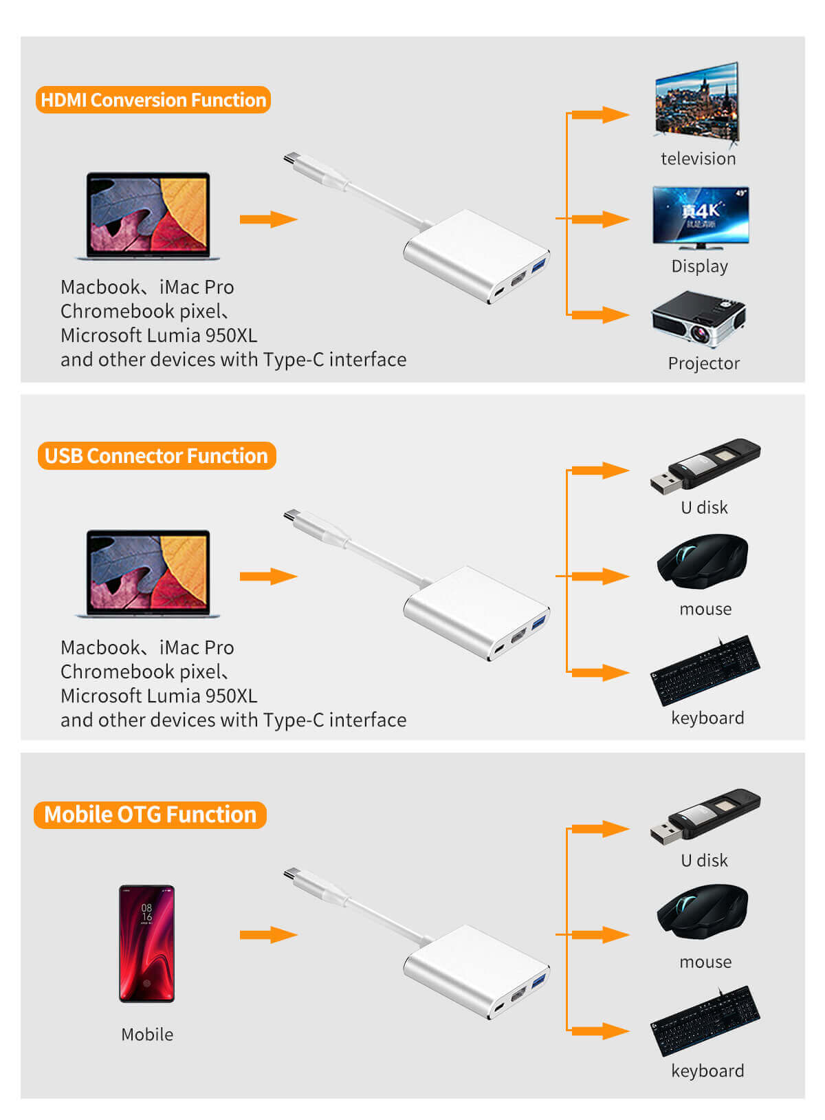 Hot selling Type-C to HDMI 3 in 1 Adapter USB-C to HDMI+PD+USB3.0 Multiport Adapter 20